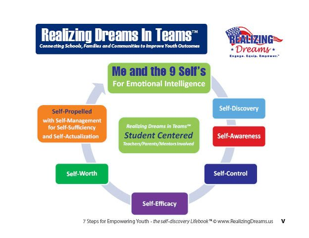 Emotional Intelligence Diagram: Me and the 9 Self's by Jim Cantoni, Author of 7 Steps for EMPOWERING YOUTH:Self-Awareness Developing GRIT and a Growth Mindset and Founder of Realizing Dreams.us